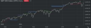 DeMARK Indicators Supply and Demand Lines