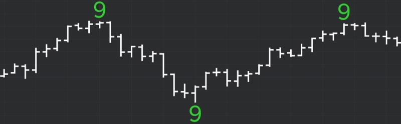 DeMARK Indicators 9