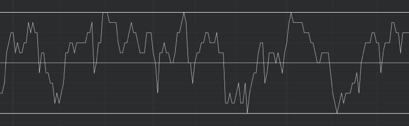 DeMARK Indicators Alignment