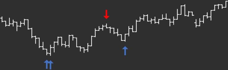 DeMARK Indicators Analog