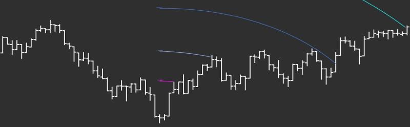DeMARK Indicators Arc