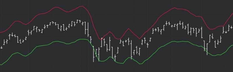 DeMARK Indicators Channel 1