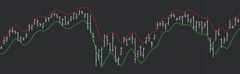 DeMARK Indicators Channel 2