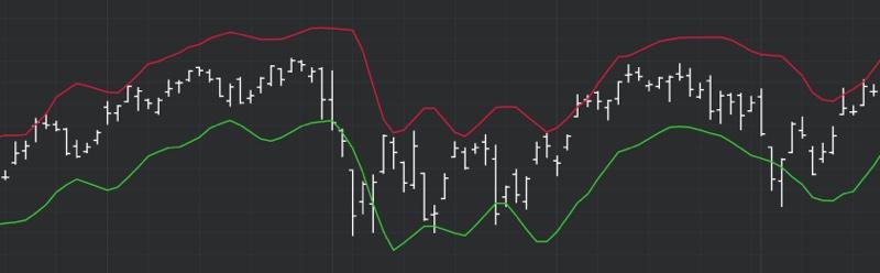 DeMARK Indicators Channel 3