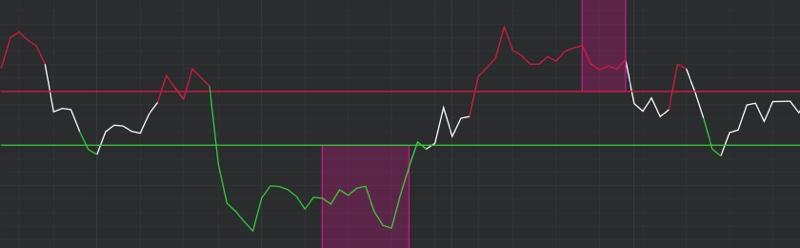 DeMARK Indicators DeMarker 1