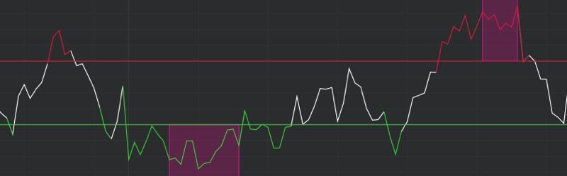 DeMARK Indicators DeMarker 2