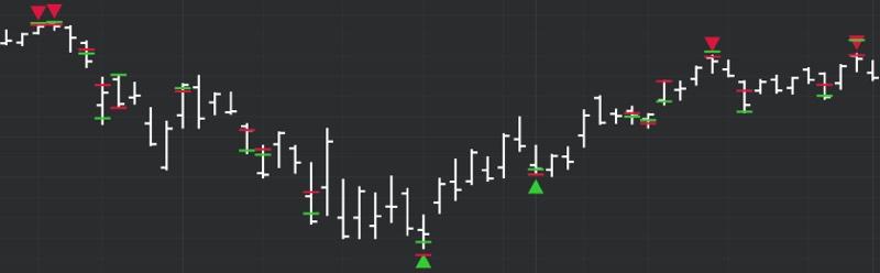 DeMARK Indicators Differential