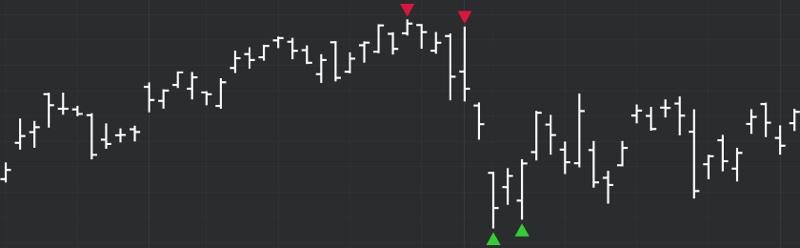DeMARK Indicators Double Point