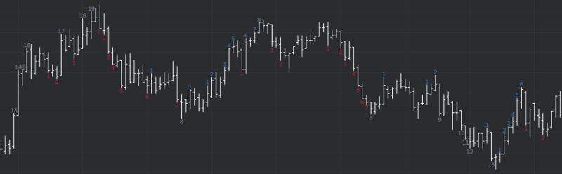 DeMARK Indicators Escalator