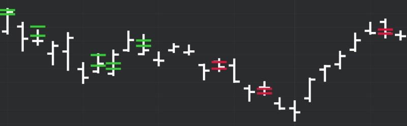 DeMARK Indicators Fibonacci Intraday