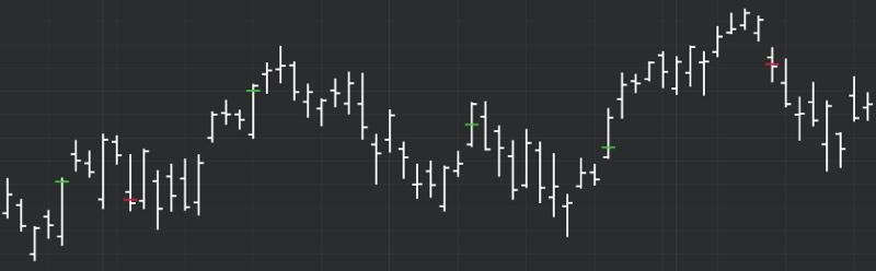DeMARK Indicators Fibonacci Range