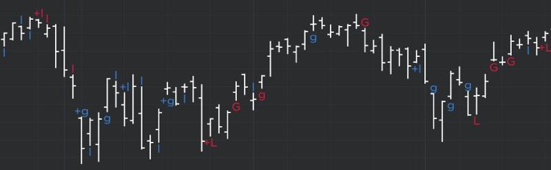 DeMARK Indicators Gap