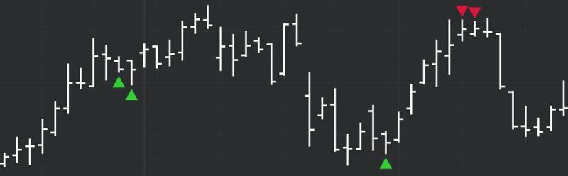 DeMARK Indicators In Range
