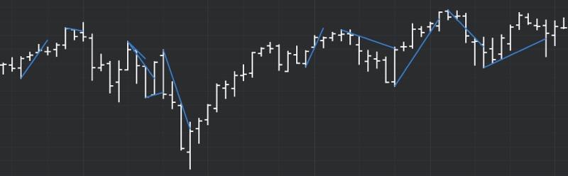 DeMARK Indicators Line Gap