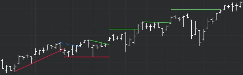 DeMARK Indicators Lines