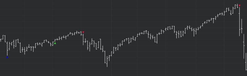 DeMARK Indicators LV