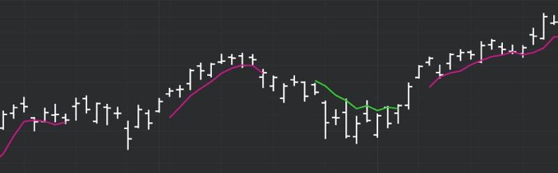 DeMARK Indicators Moving Average 1