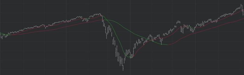 DeMARK Indicators Moving Average 2