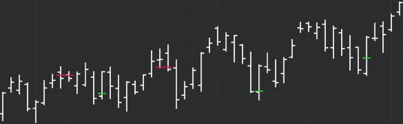 DeMARK Indicators Pivot