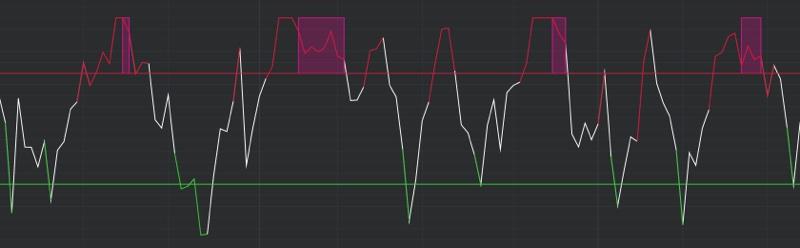 DeMARK Indicators Pressure