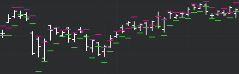 DeMARK Indicators Range Projection