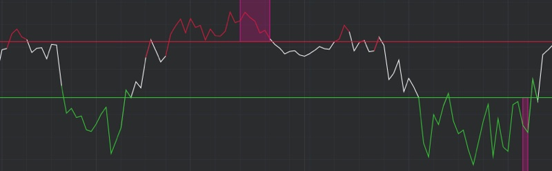 DeMARK Indicators Rate of Change