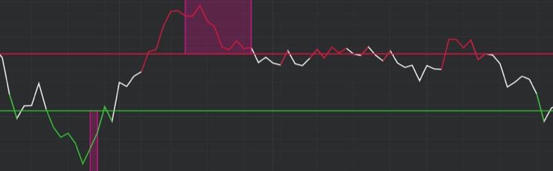 DeMARK Indicators Rate of Change 2