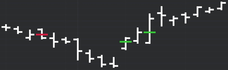 DeMARK Indicators Reference Close
