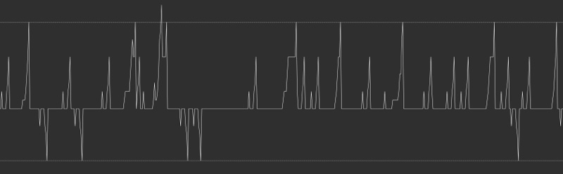 DeMARK Indicators Resonance