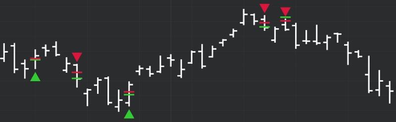 DeMARK Indicators Reverse Differential