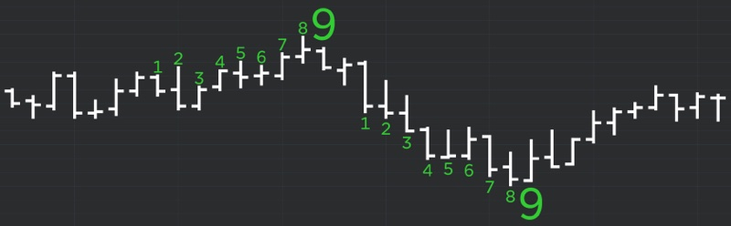 DeMARK Indicators Setup