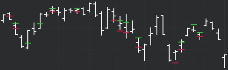 DeMARK Indicators Spring