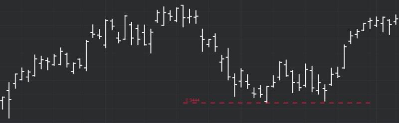 DeMARK Indicators Trend Factor