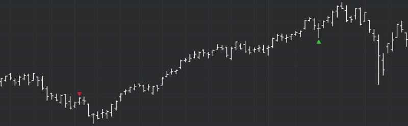 DeMARK Indicators Twisted Segment