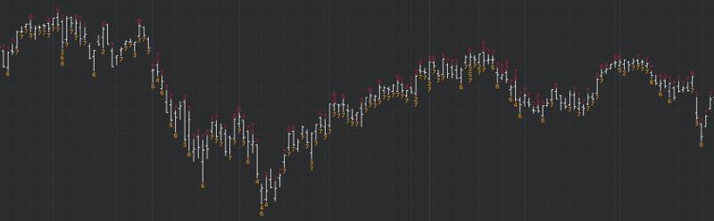 DeMARK Indicators Waldo
