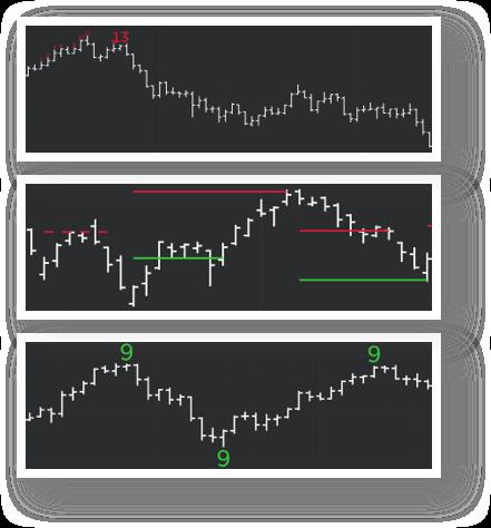DeMARK Indicators Stack of Three