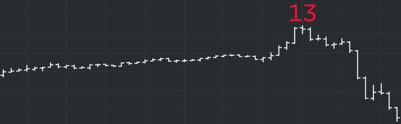 DeMARK Indicators 13