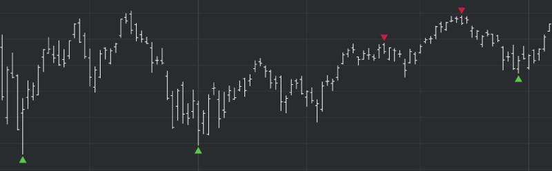 DeMARK Indicators Perfected