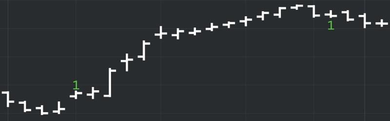 DeMARK Indicators Price Flip